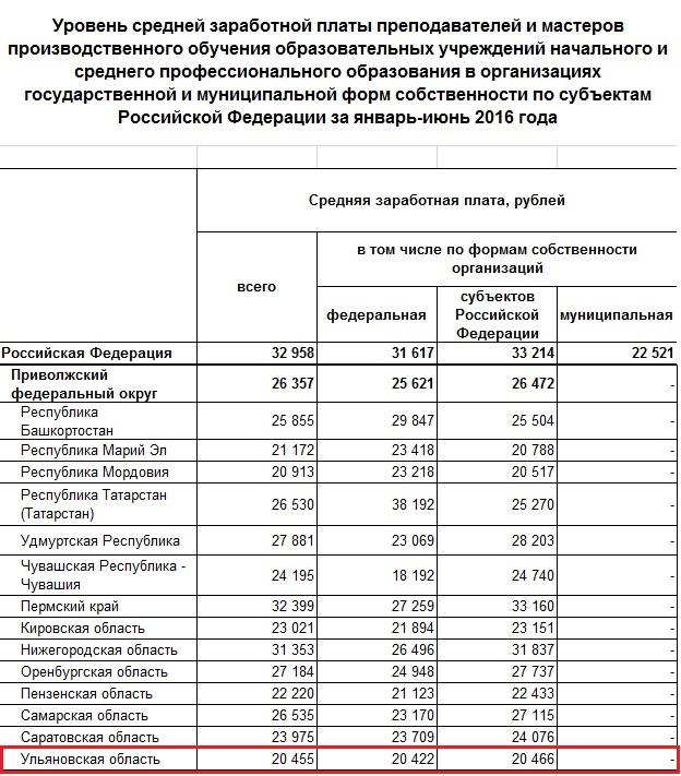 минимальная зарплата в пензенской области в 2016 году сезон пройдет